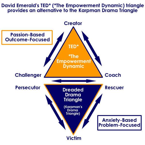 Drama-Triangle-The-Empowerment-Dynamic
